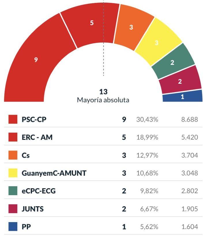 Resultats publicats pel Ministeri del'Interior