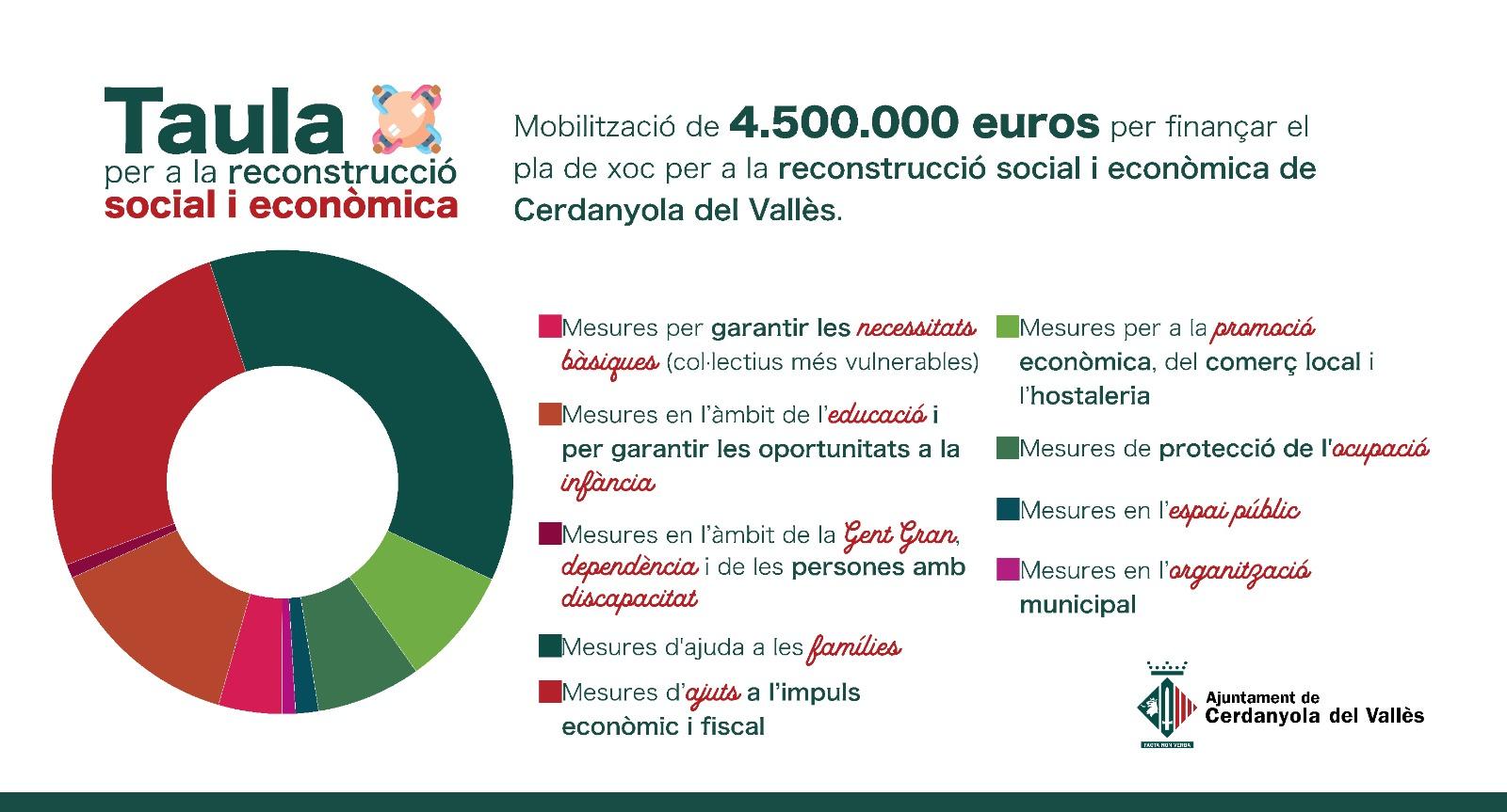 Infografia amb el repartiment dels 4,5M euros entre les diferents mesures