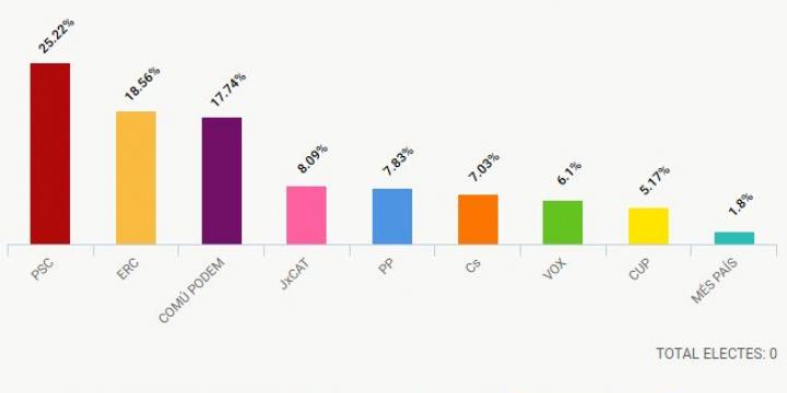 Gràfica amb els resultats a Cerdanyola