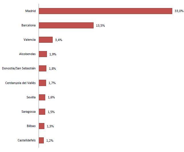 Finançament obtingut a Espanya, 10 principals ciutats(2014-2017)